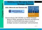 Building and Managing Global Strategic Alliances
