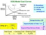 EOQ Model Cost Curves