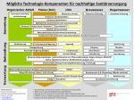 Mögliche Technologie-Komponenten für nachhaltige Sanitärversorgung
