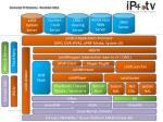 Entropic PNX 849x / Shiner Platform (ARM Cortex A9)