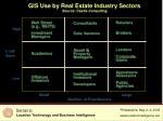 GIS Use by Real Estate Industry Sectors Source: Castle Consulting
