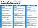 Evolución y la agenda de cambio   de la gestión  del  concesionario