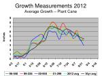 Growth Measurements 2012 Average Growth – Plant Cane
