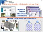 The Application-Infrastructure Gap