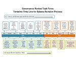 Governance Review Task Force Tentative Time Line for Bylaws Revision Process