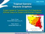 David Sharp NOAA/NWS Melbourne, FL Pablo Santos NOAA/NWS Miami, FL